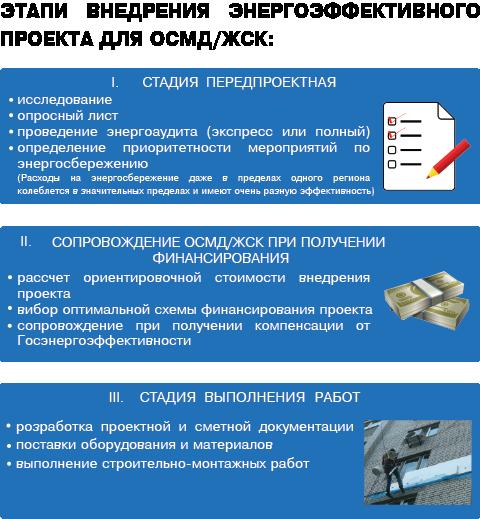 etapy_vnedreniya_energoeffektivnogo_proekta